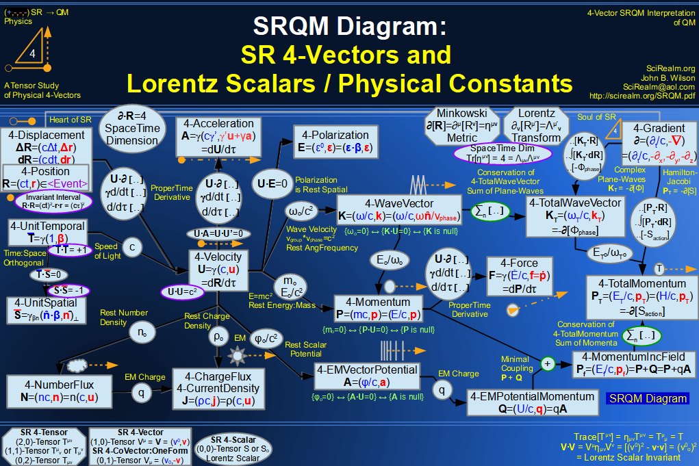 SR 4-Vector and Lorentz Scalar Diagram