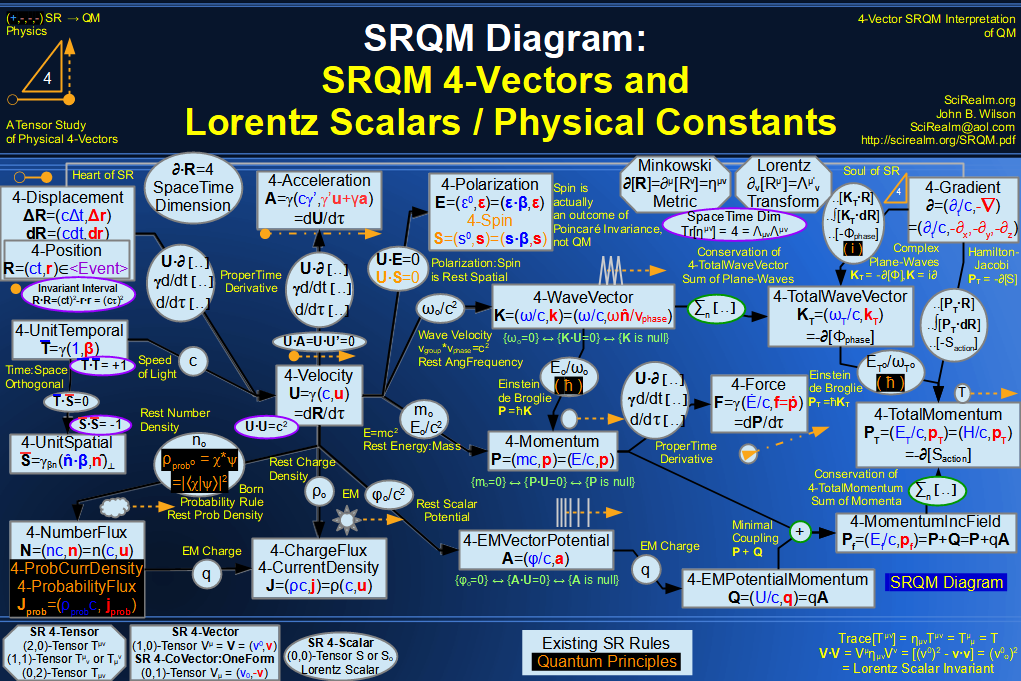 SRQM 4-Vector : Four-Vector and Lorentz Scalar Diagram