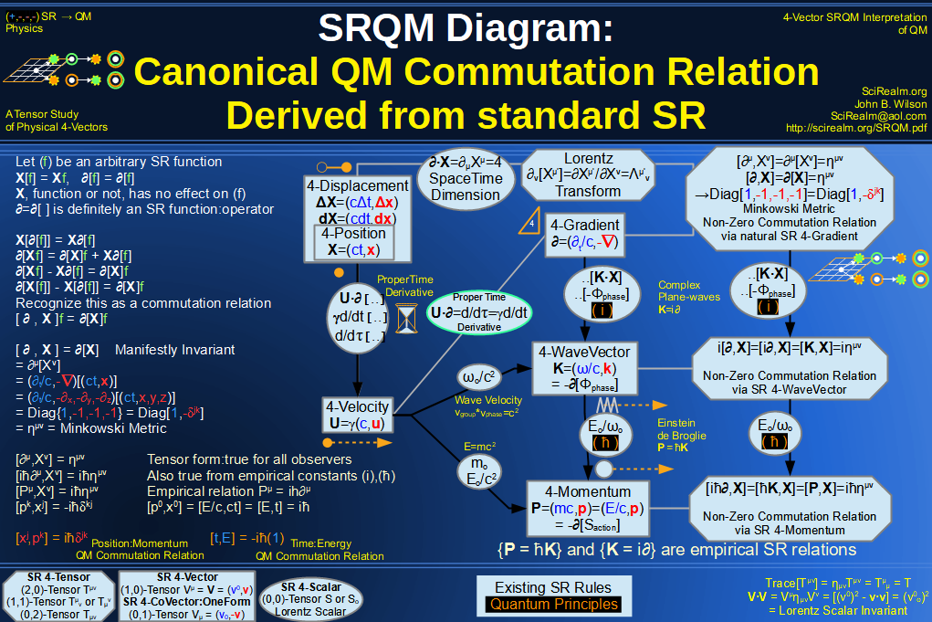 SRQM 4-Vector : Four-Vector Quantum Canonical Commutation Relation