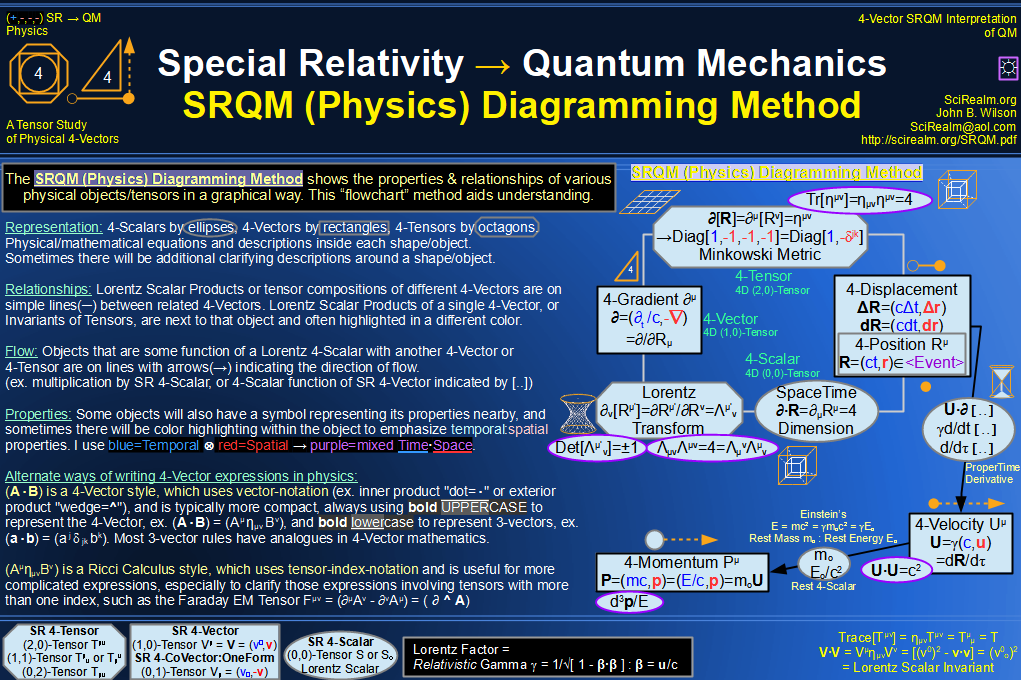 SRQM Physics Diagramming Method