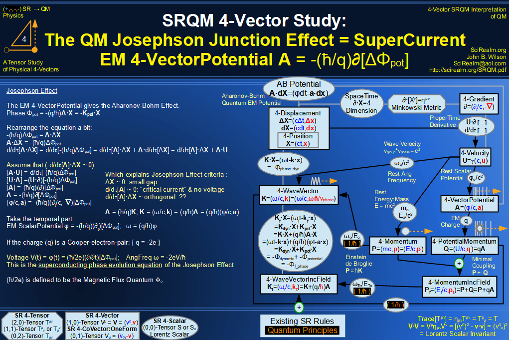 SRQM 4-Vector : Four-Vector Josephson Junction Effect Diagram