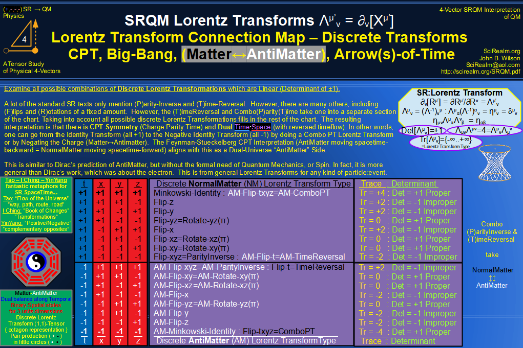 SRQM 4-Vector : Four-Vector Lorentz Discrete Transforms