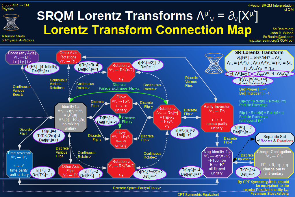 SRQM 4-Vector : Four-Vector Lorentz Transforms Connection Map