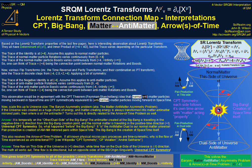 SRQM 4-Vector : Four-Vector Lorentz Transforms-Interpretations, CPT Symmetry, Baryon Asymmetry Problem Solution, Matter-Antimatter Symmetry Solution, Arrow-of-Time Problem Solution, Big-Bang!