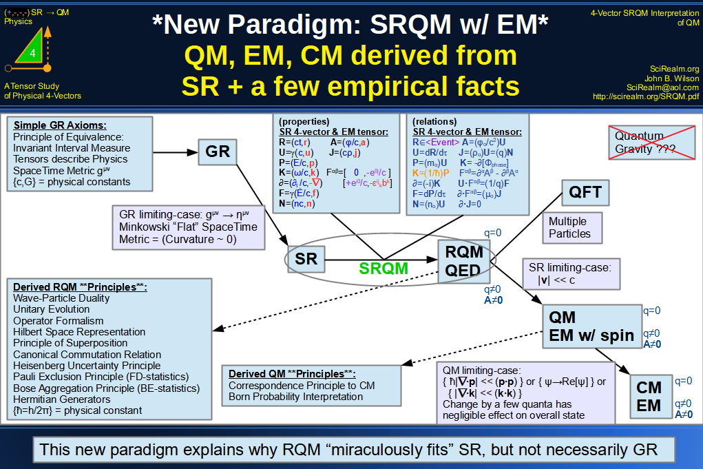 New SRQM Paradigm with EM