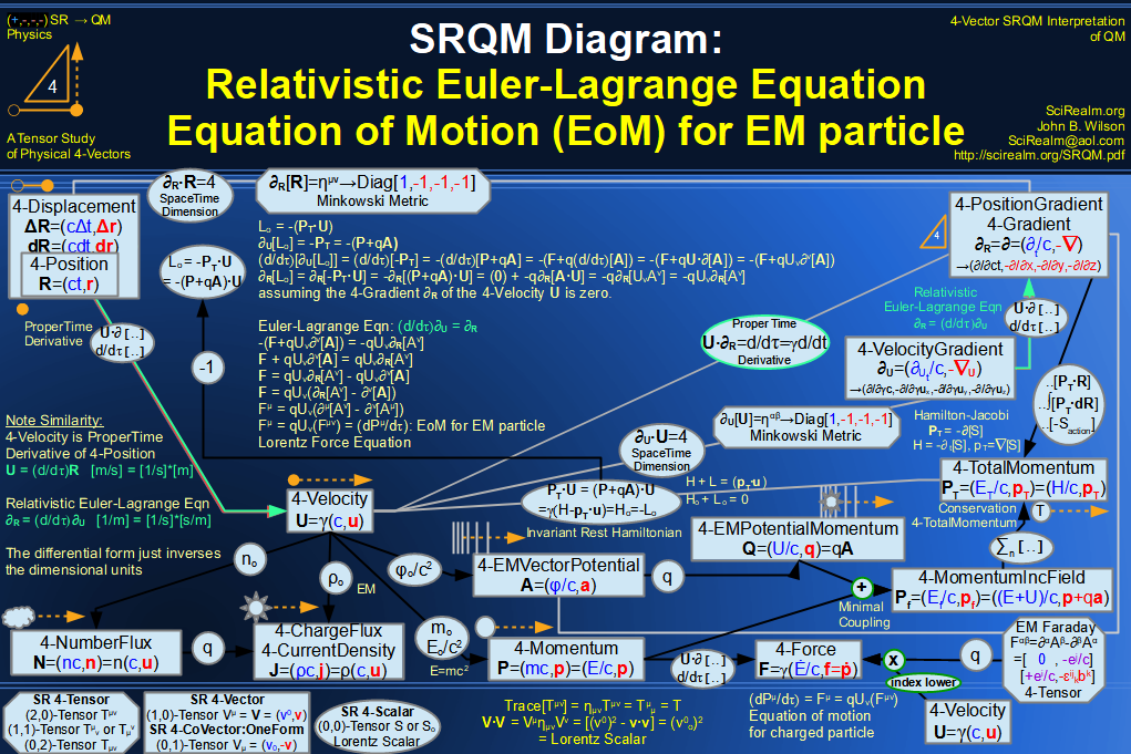 SRQM 4-Vector : Four-Vector Relativistic EM Equations of Motion