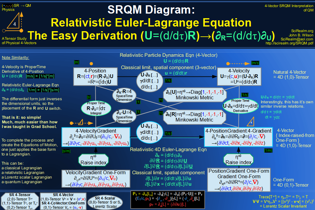 SRQM 4-Vector : Four-Vector Relativistic Euler-Lagrange Equation