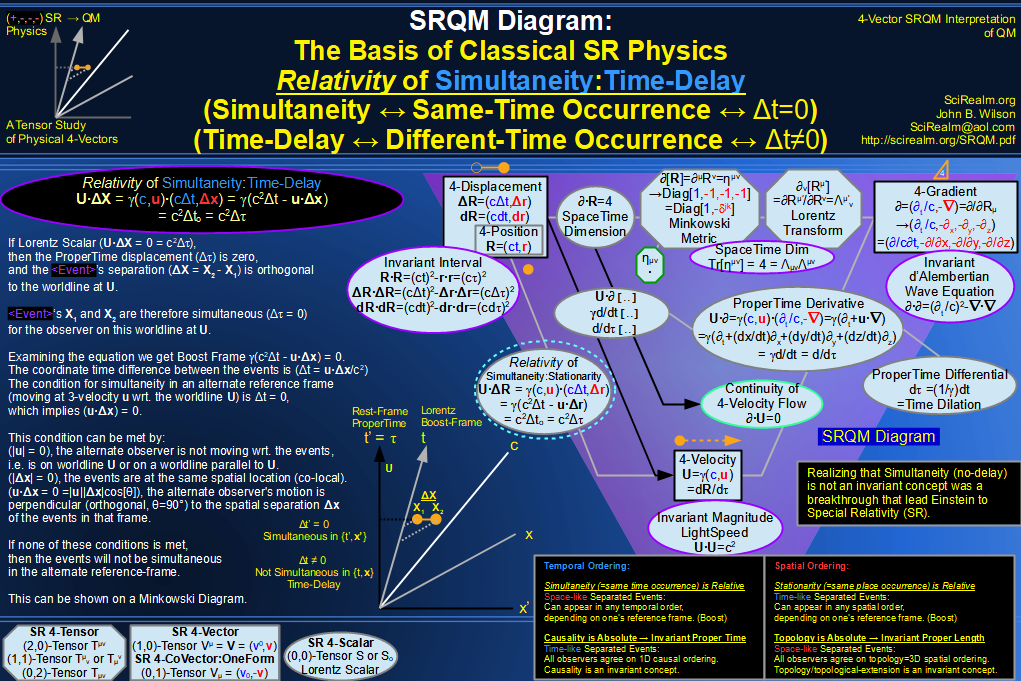 SRQM 4-Vector : Four-Vector 4-Displacement, 4-Velocity, Relativity of Simultaneity Diagram