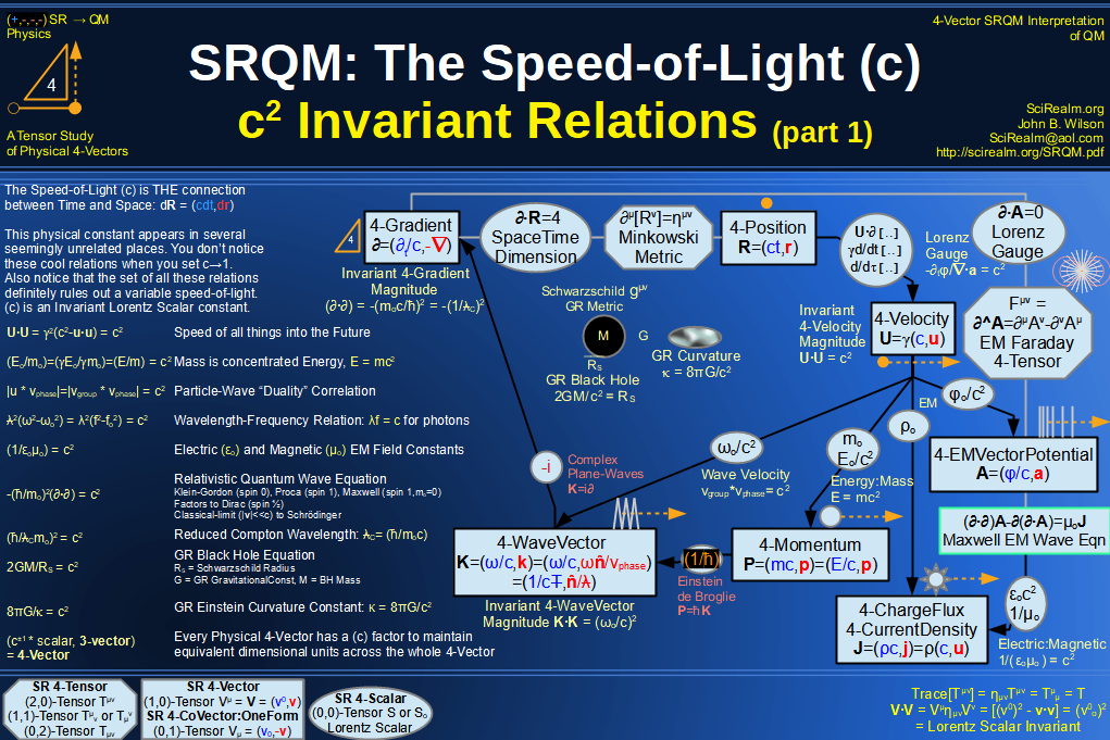 SRQM 4-Vector : Four-Vector Speed of Light (c)