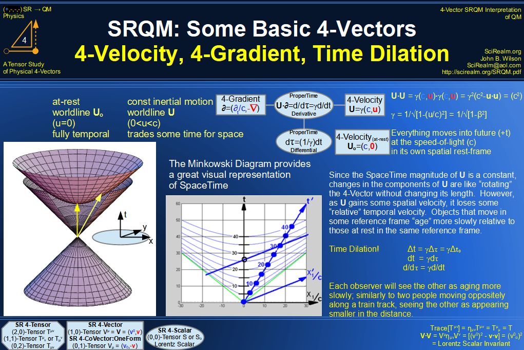 SRQM 4-Vector : Four-Vector 4-Velocity, 4-Gradient, Time Dilation Diagram