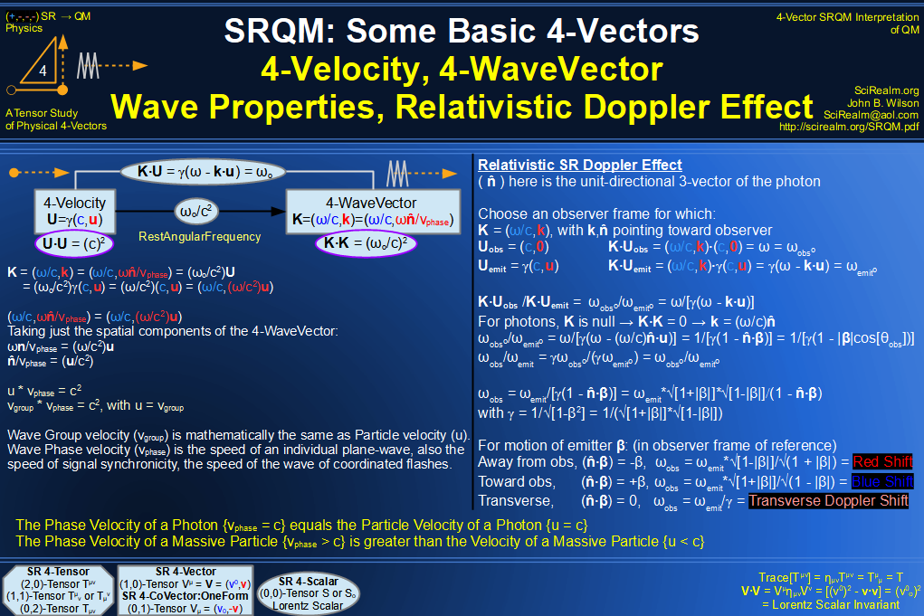 SRQM 4-Vector : Four-Vector 4-Velocity, 4-WaveVector, Relativistic Doppler Effect Diagram