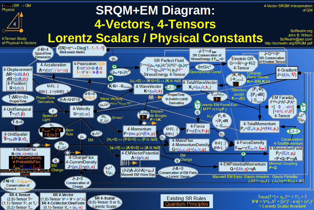 SRQM + EM 4-Vector : Four-Vector and Lorentz Scalar Diagram